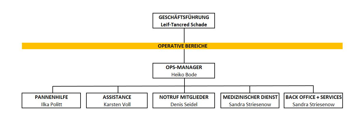 Ansprechpartner und Position Dienstleistungs-Center Halle
